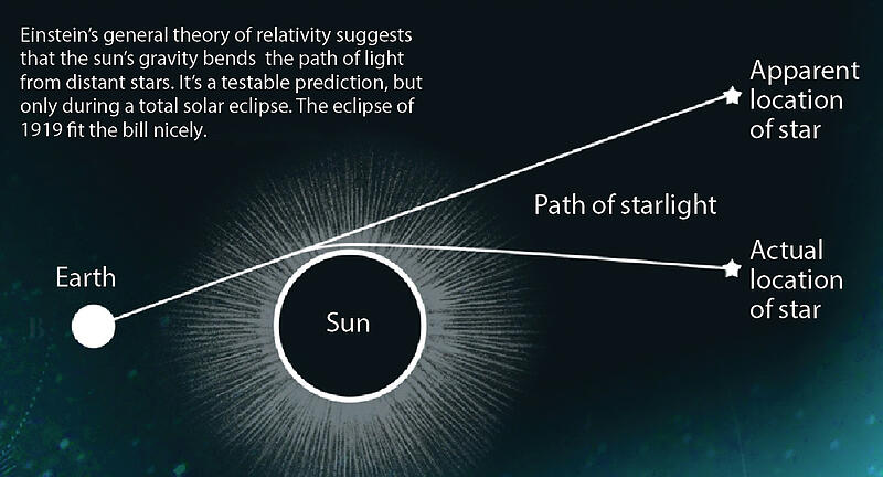 The bending of light according to Einstein's theory of relativity. Source: Discoverymag