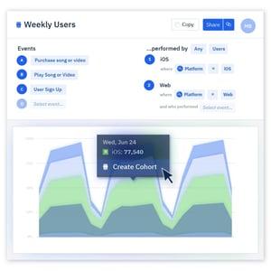 Aplitude dashboard showing weekly users