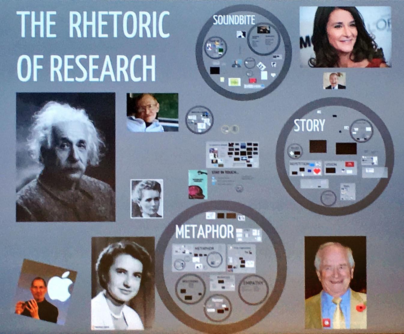 The Rhetoric of Research